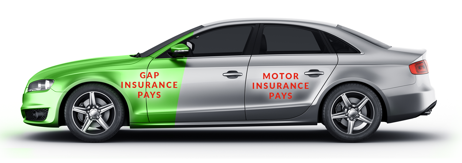 gap insurance, motor insurance pays a percentage and gap insurance covers the rest